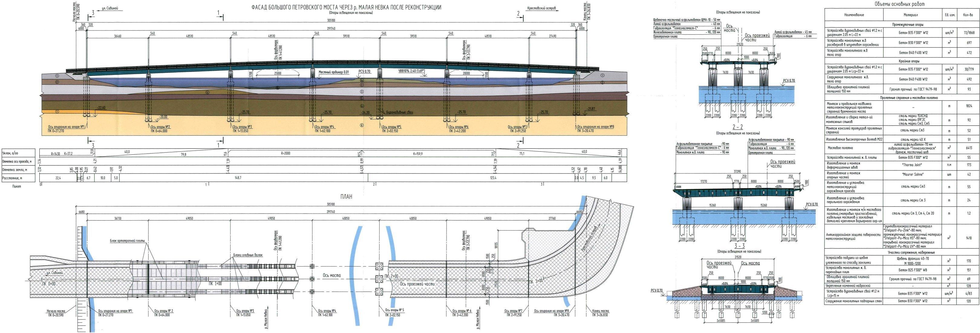 Схема опор керченского моста