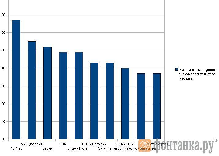 TOP-10 лидеров по максимальной задержке сроков