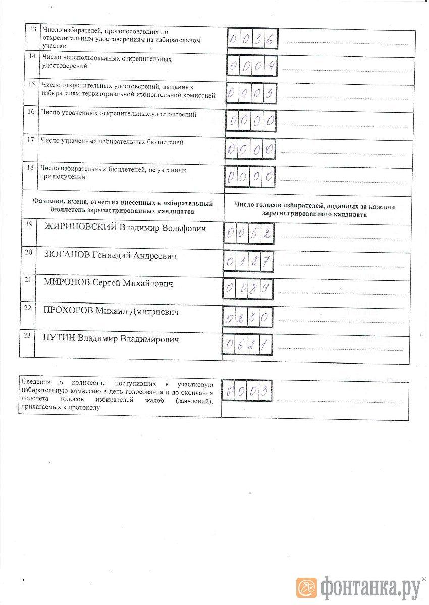 копия протокола, полученная наблюдателями на участке № 806