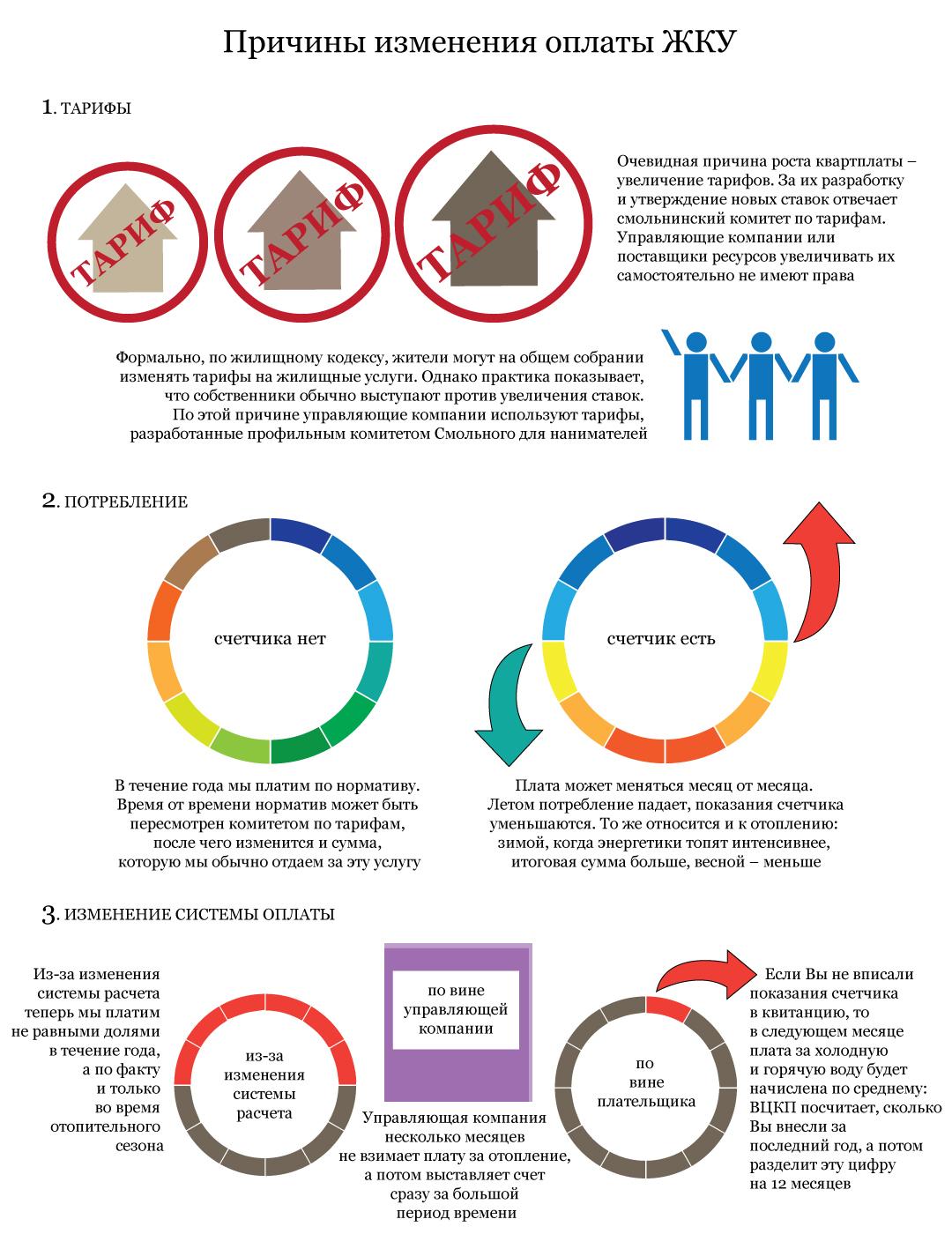 Повышение квартплаты: причины (Иллюстрация 1 из 1)