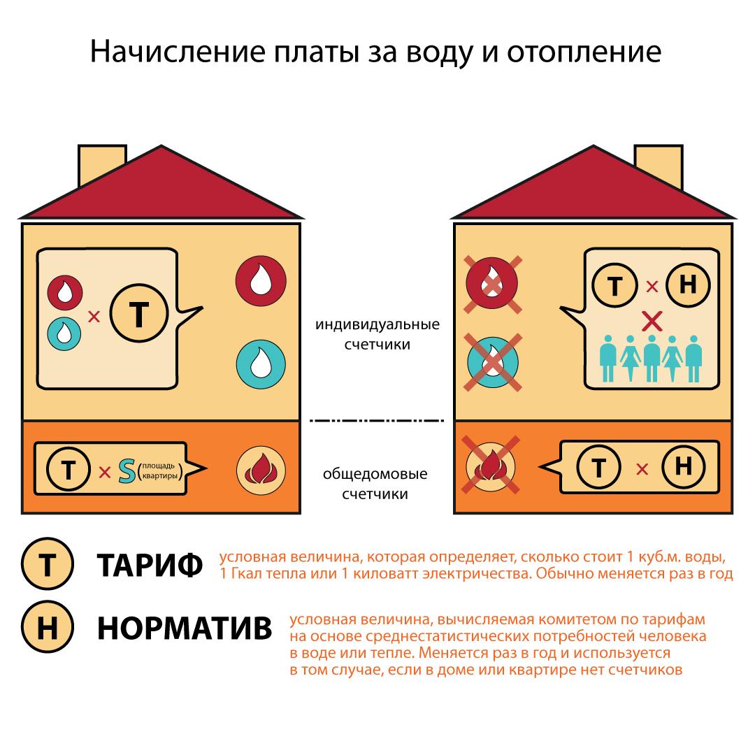 Расшифровка квитанции на квартплату (Иллюстрация 2 из 3)