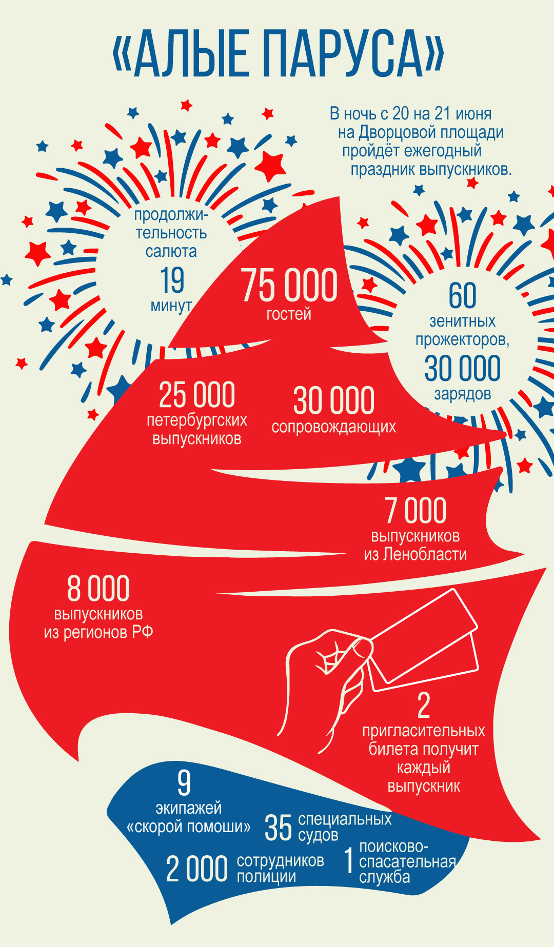 «Алые паруса» соберут на Дворцовой 75 тысяч гостей (Иллюстрация 1 из 1) (Фото: