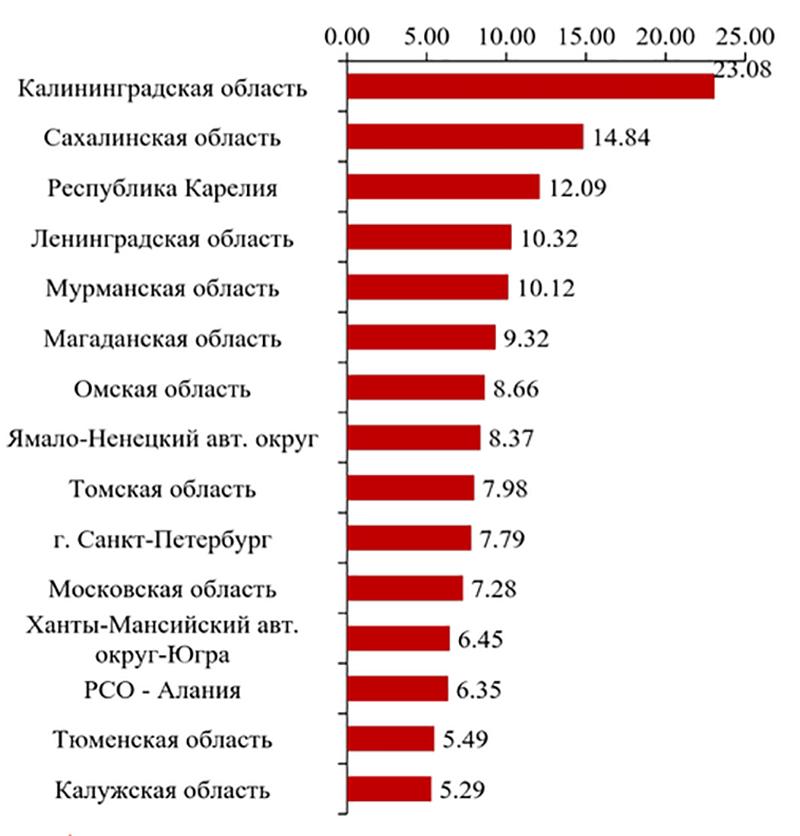 Регионы с наибольшими показателями выехавших на 10000 человек населения в 2014 году