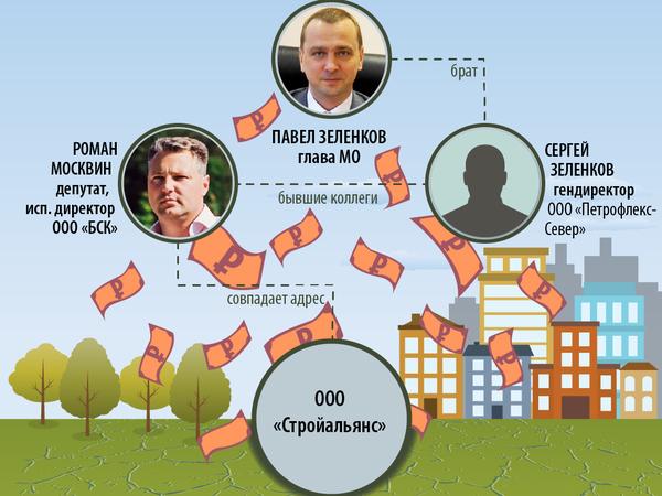 """""""Звездный"""" муниципальный контракт"""
