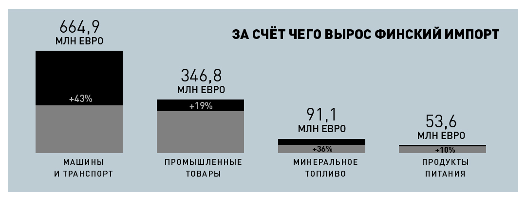 Инфографика: Кирилл Григошин