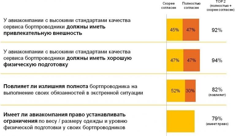 92% авиапассажиров выбирают стройных ипривлекательных бортпроводников
