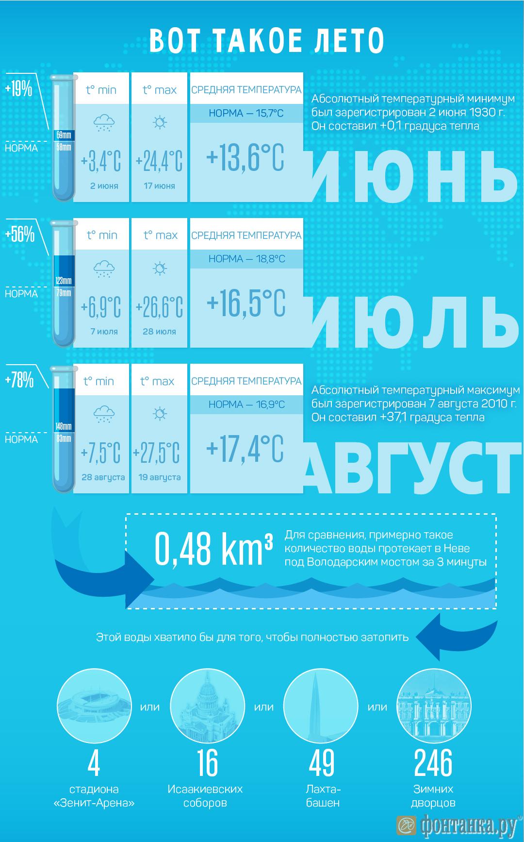 Как «Фонтанка» Петербург затопила (Иллюстрация 1 из 1) (Фото: Кирилл Григошин)