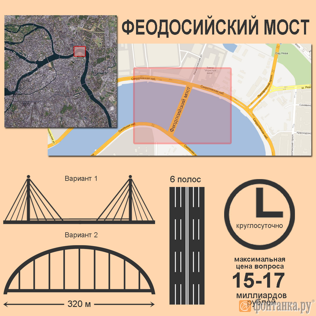 Основные параметры проекта Феодосиийского моста