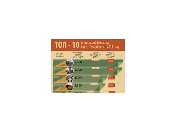 ТОП-10 брокерских компаний для Санкт-Петербурга