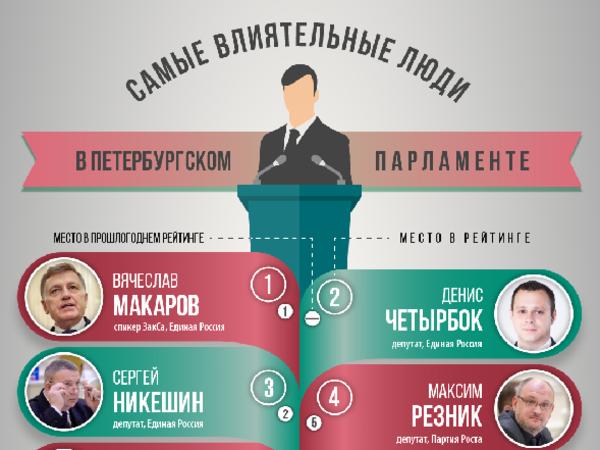 На что реально влияют влиятельные петербуржцы