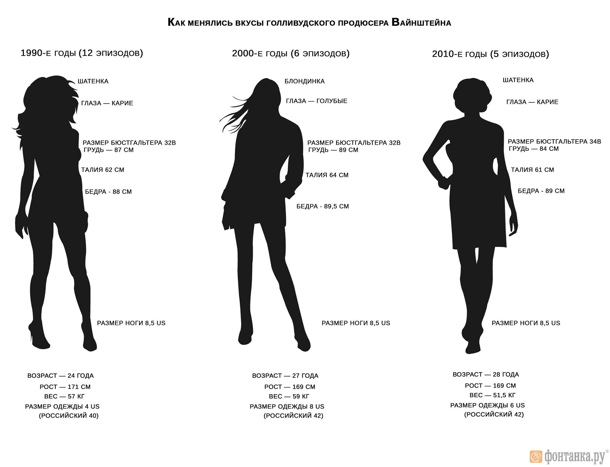 Скандальный продюсер Вайнштейн избегал рыжих женщин (Иллюстрация 1 из 1) (Фото: