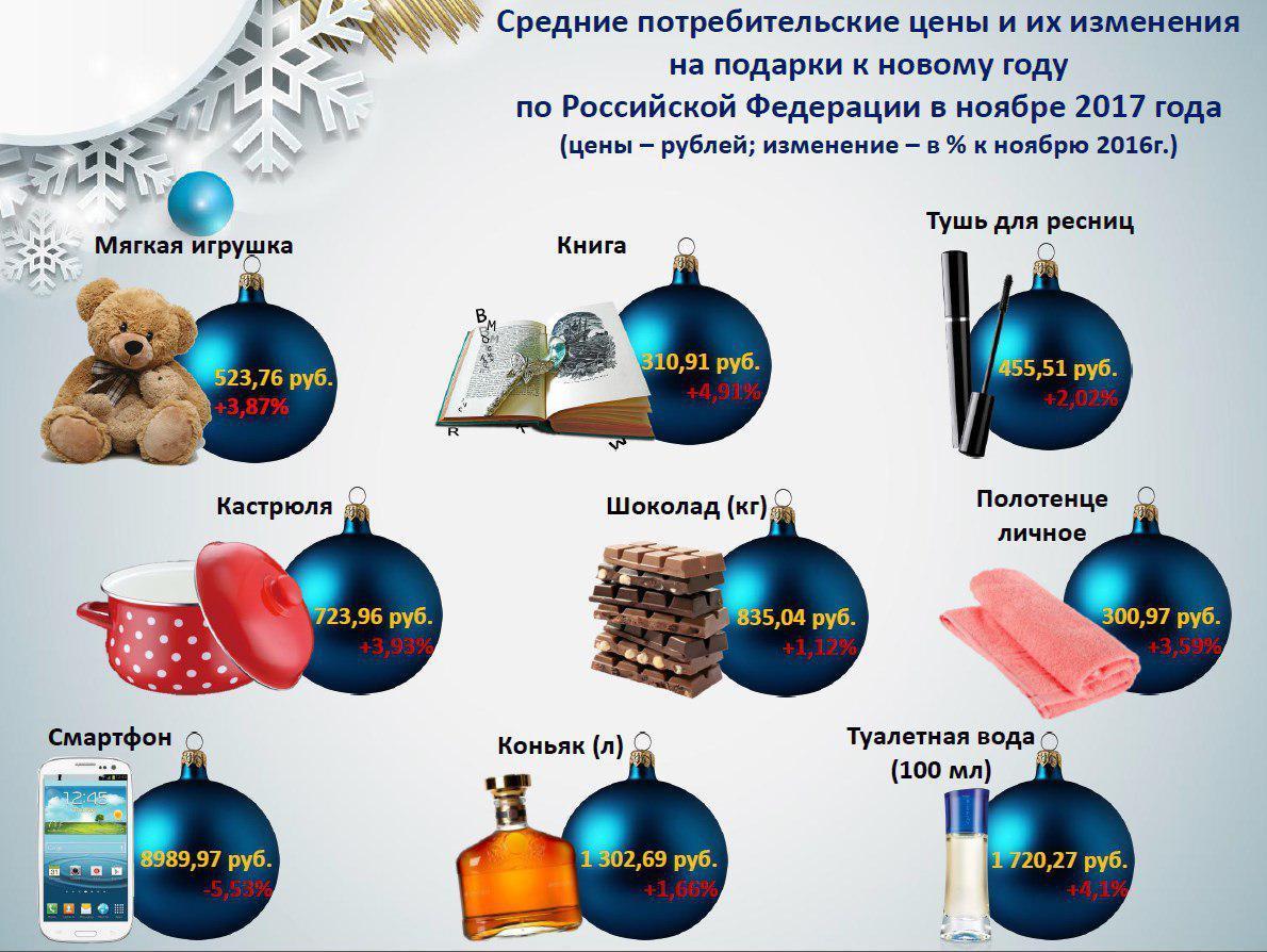 Росстат заявил о росте цен на самые популярные новогодние подарки (Иллюстрация 1 из 1) (Фото: Росстат)