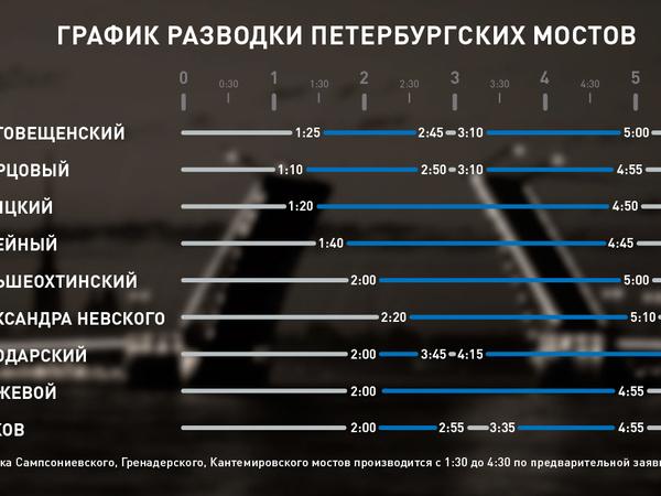 В Петербурге началась навигация