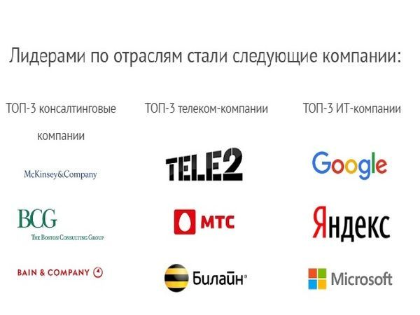 Студенты престижных вузов проголосовали за Tele2