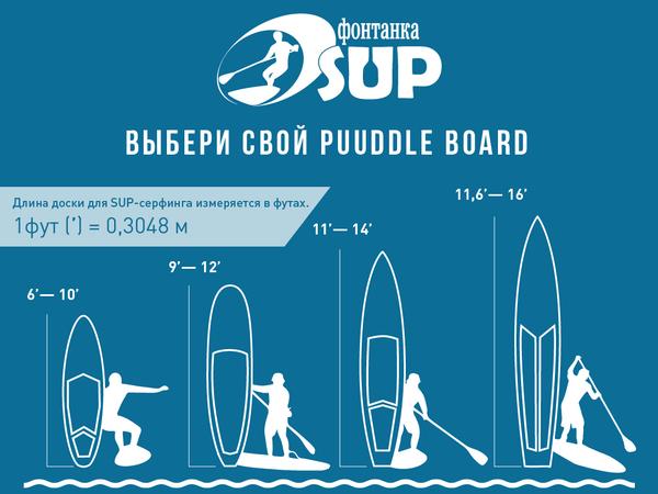 Как правильно выбрать SUP - инфографика