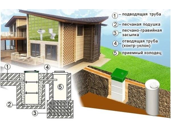 Производитель автономной канализации Эко-Гранд открыл склад  в Петербурге