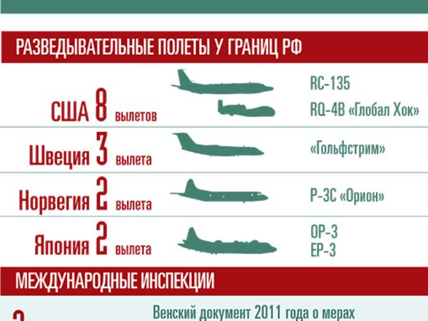 Самолёты-шпионы США восемь раз за неделю подлетали к российским границам