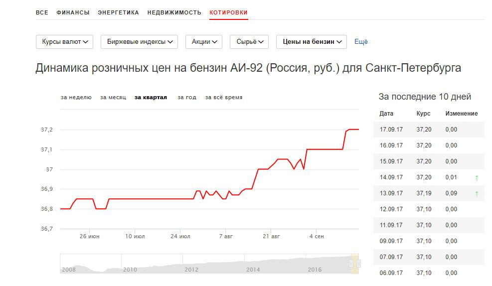 Ещё Динамика розничных цен на бензин АИ-92 (Россия, руб.) для Санкт-Петербурга