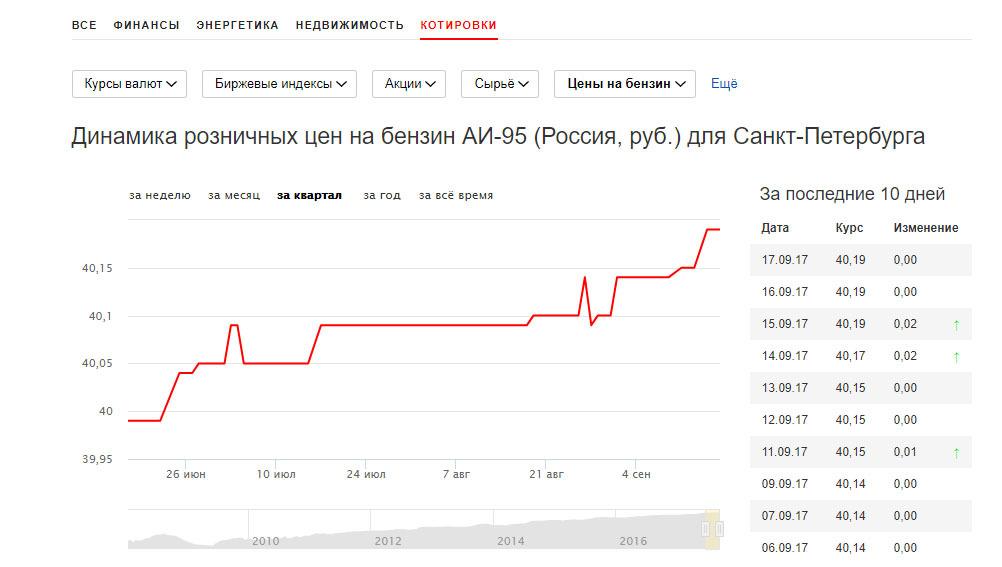 Ещё Динамика розничных цен на бензин АИ-95 (Россия, руб.) для Санкт-Петербурга