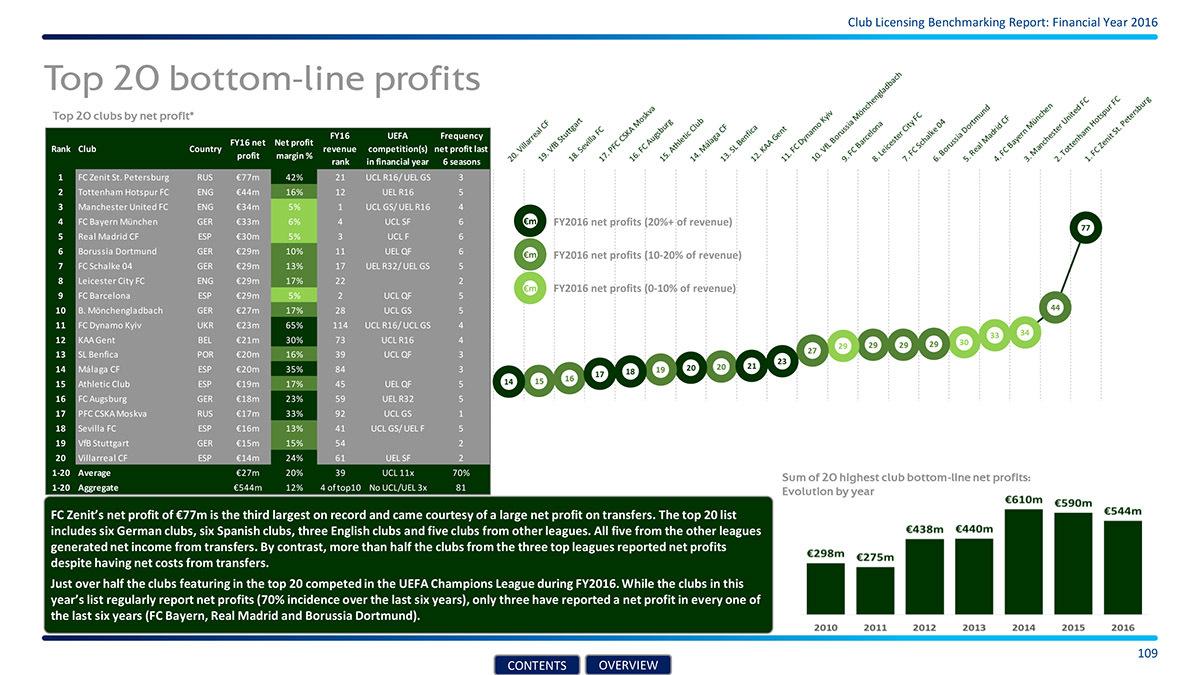 Самый прибыльный клуб Европы. Как «Зенит» зарабатывал миллионы (Иллюстрация 5 из 5) (Фото: официальный отчёт УЕФА)