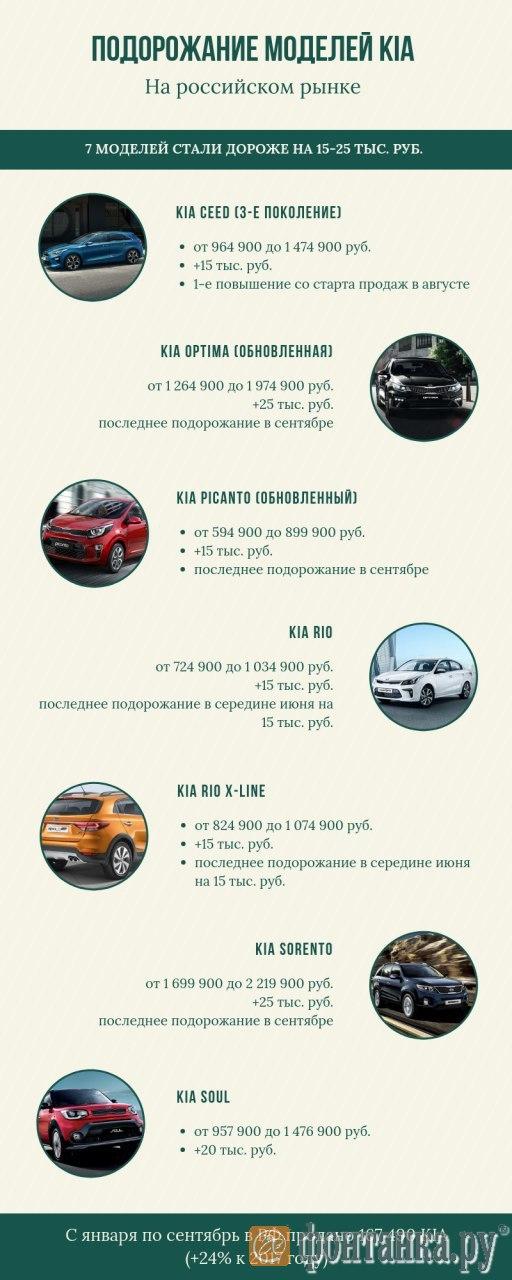Новость в картинке: Как подорожали автомобили KIA в России (Иллюстрация 1 из 1) (Фото: «Фонтанка.ру»)