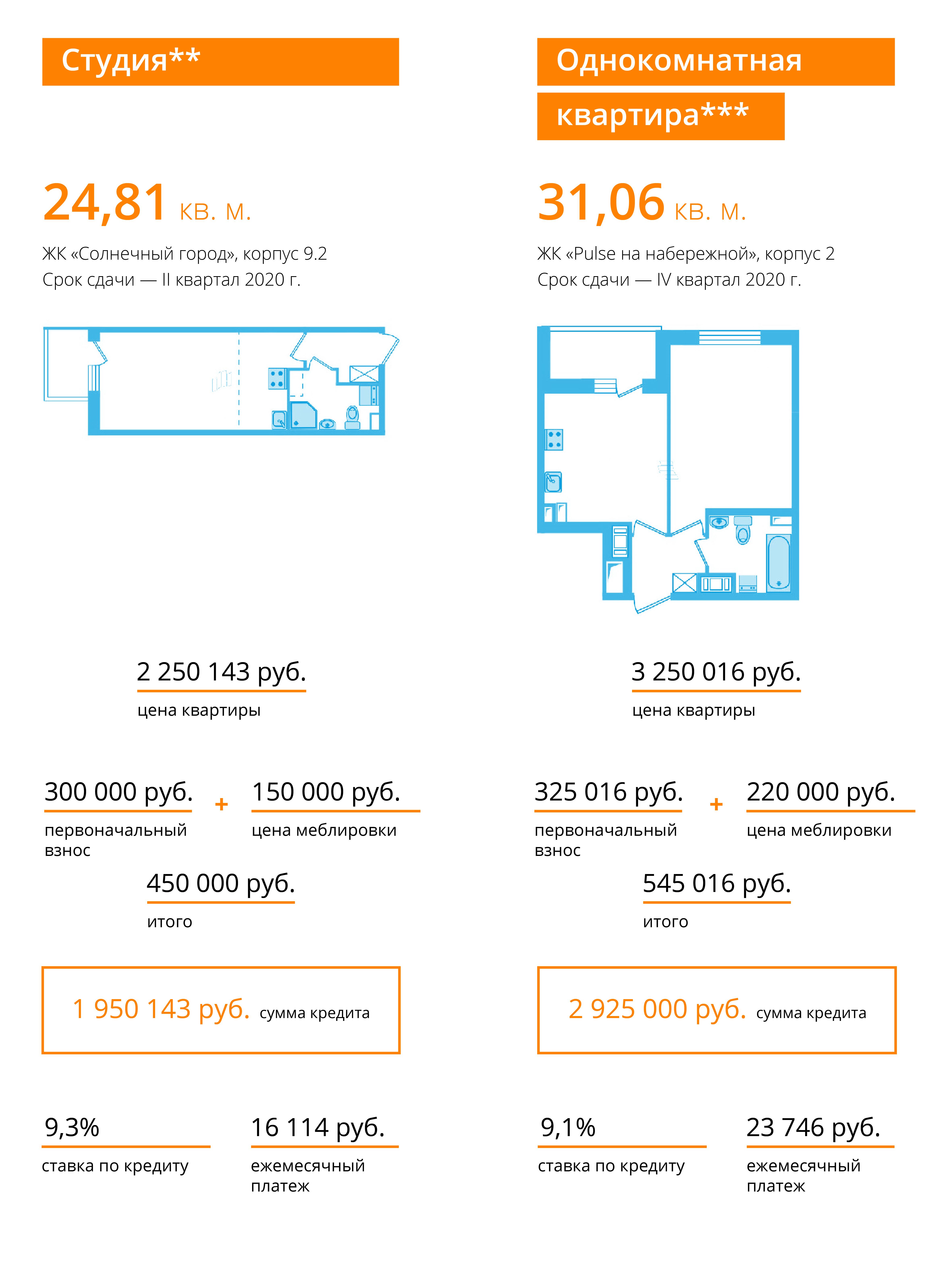 Зачем мне покупать квартиру с меблировкой? (Иллюстрация 2 из 2) (Фото: Екатерина Елизарова)
