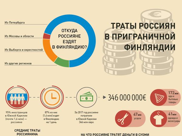Как россияне тратят деньги в Финляндии