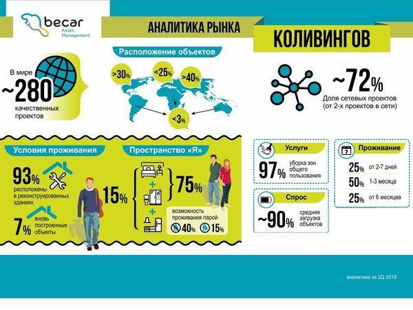 Коливинг вместо коммуналки – когда в России появится новый формат аренды жилья?
