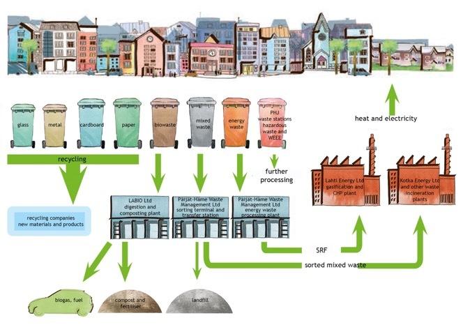Система утилизации мусора в Лахти